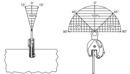 Vertikální zvedací svěrka IP10 s jednoduchým okem - pro plechy s větší tloušťkou - CROSBY-aplikace