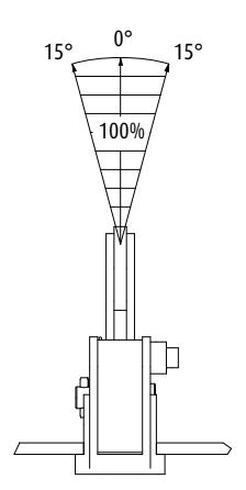 Horizontální zvedací svěrka IPHGZ - CROSBY-aplikace