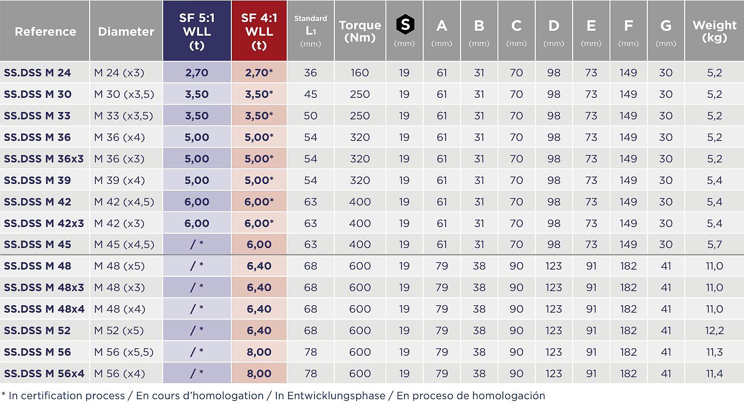 Nerezový vázací otočný bod SS.DSS - CODIPRO-tabulka